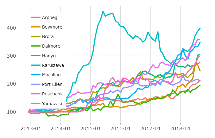 Graph Of Karuizawa Japanese Whisky Price Data
