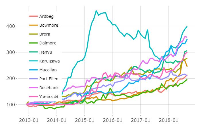 Graph Of Karuizawa Japanese Whisky Price Data